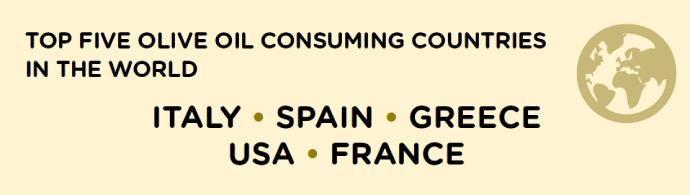 Top 5 des pays les plus consommateurs d'huile d'olive